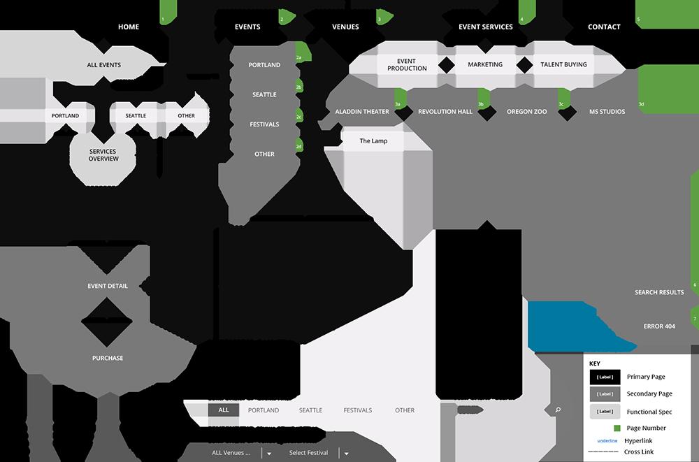 The Build Collective - UX Design, Site Map - True West Presents
